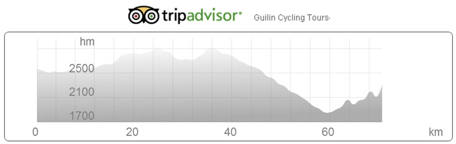 Bike data from Baishuitai to Tiger Leaping Gorge