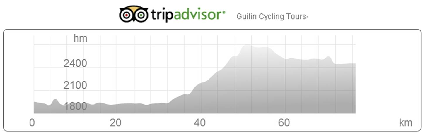 Bike data from Qiaotou village to Lijiang