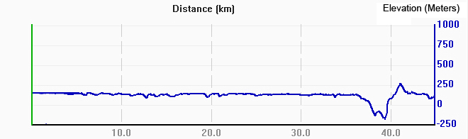 Cycling data from Guilin to Yangshuo,